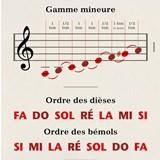 Papier peint Musique - Solfège 5